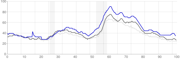 Kankakee, Illinois monthly unemployment rate chart
